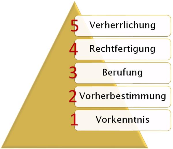 5-Stufen_Pyramide